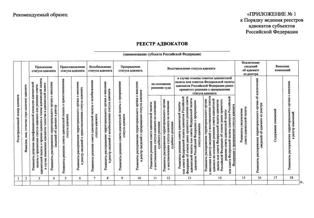 Внесение в реестр адвокатов сведений